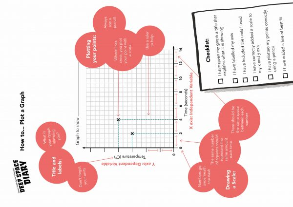 How to… Plot a Graph