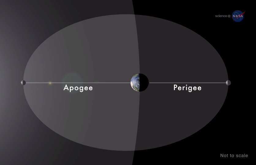 moon, lunar, super moon, apogee, perigee, eclipse, orbit, STEM, space